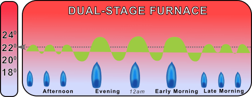 chart showing dual stage furnace temperature fluctuations