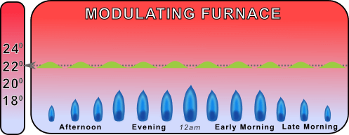 chart showing modulating furnace temperature fluctuations