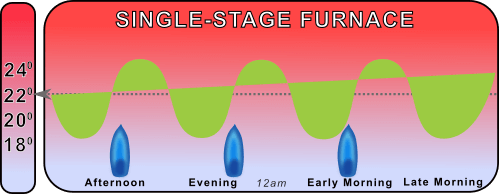 chart showing single stage furnace temperature fluctuations